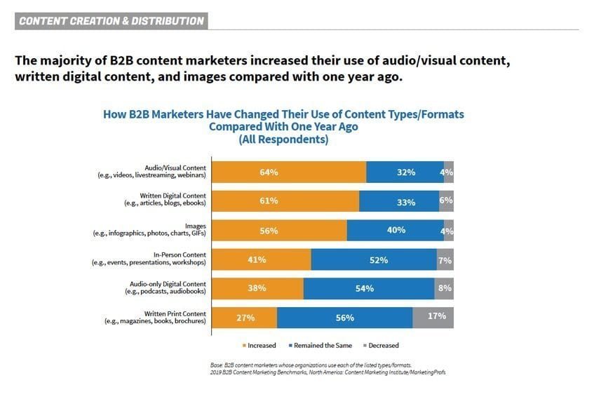 2019 B2B Content Marketing Benchmarks | Content Marketing Institute