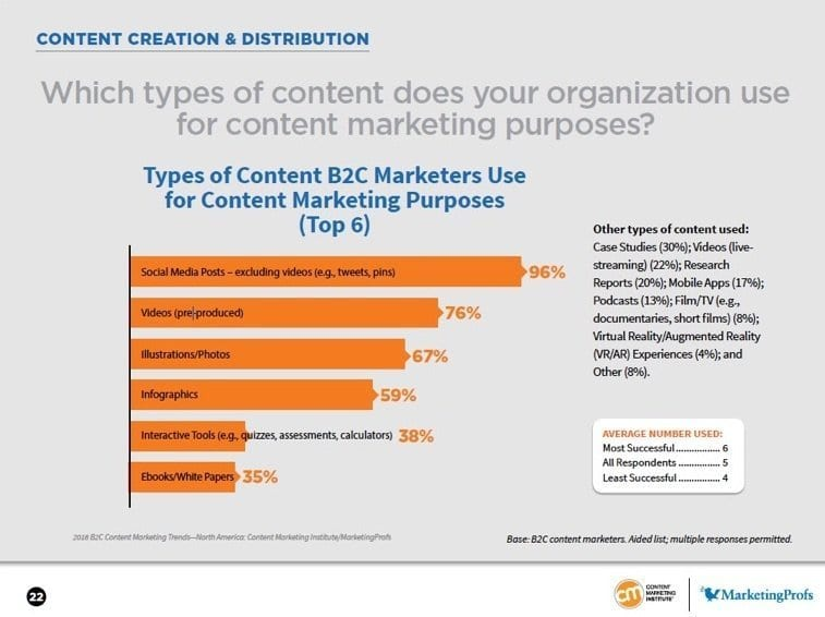 2018 B2C Content Preferences | Content Marketing Institute