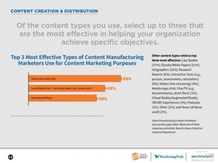2018 Manufacturing Content Trends including Video | Content Marketing Institute
